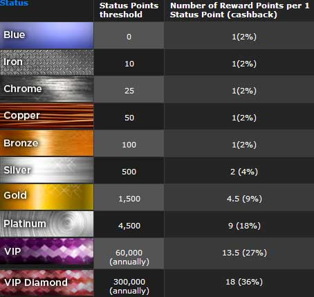 888 Poker Status Points